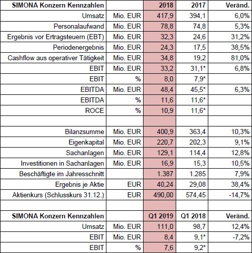 Tabelle Konzern 2018 Hubspot de-1